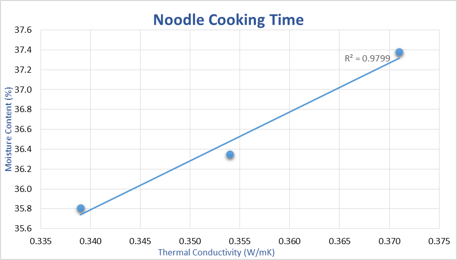 Measuring the thermal conductivity of instant noodles