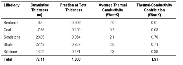 Thickness-weighted average thermal-conductivity contributions of saturated bedrock types at the Hastings Lake Community Hall site.