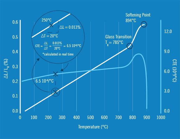 C-Therm Dilatometer chart2