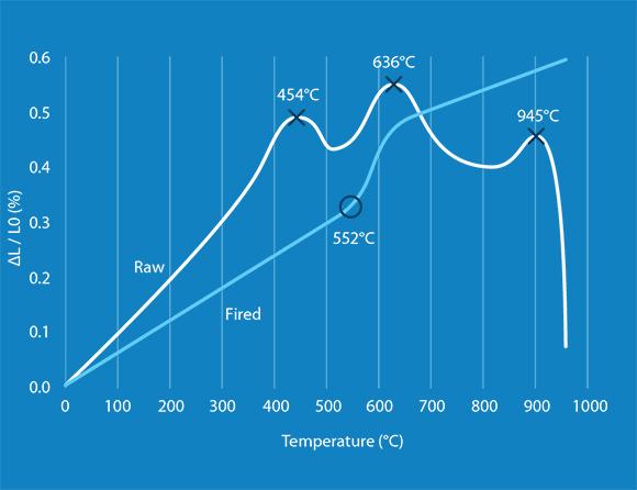 C-Therm Dilatometer chart1