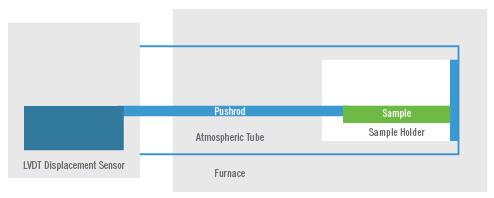 Dilatometer Single