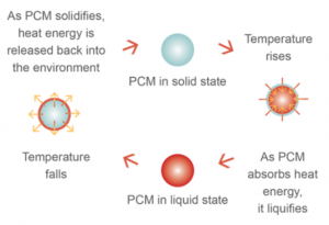 A diagram illustrating the cycle of a phase change material: Starting from the solid phase, absorbing energy until it's liquid in response to a temperature increase, and then releasing in response to a cooler temperature and crystallizing back to solid..