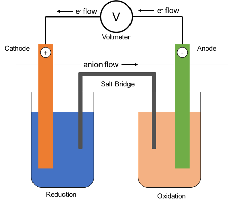 Illustration of an Electrochemical Cell