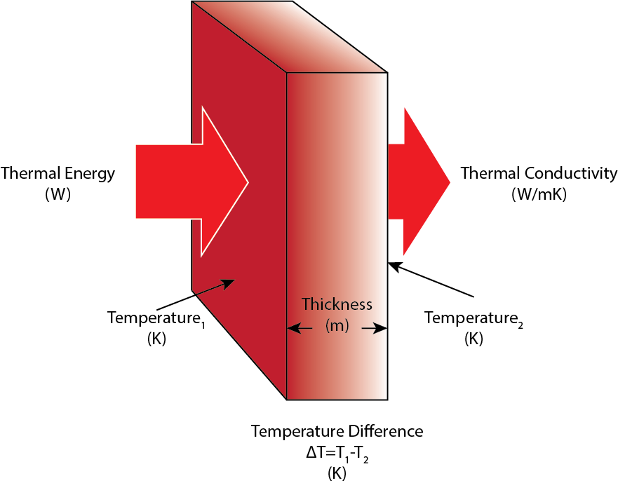 Thermal Conductivity Graphic