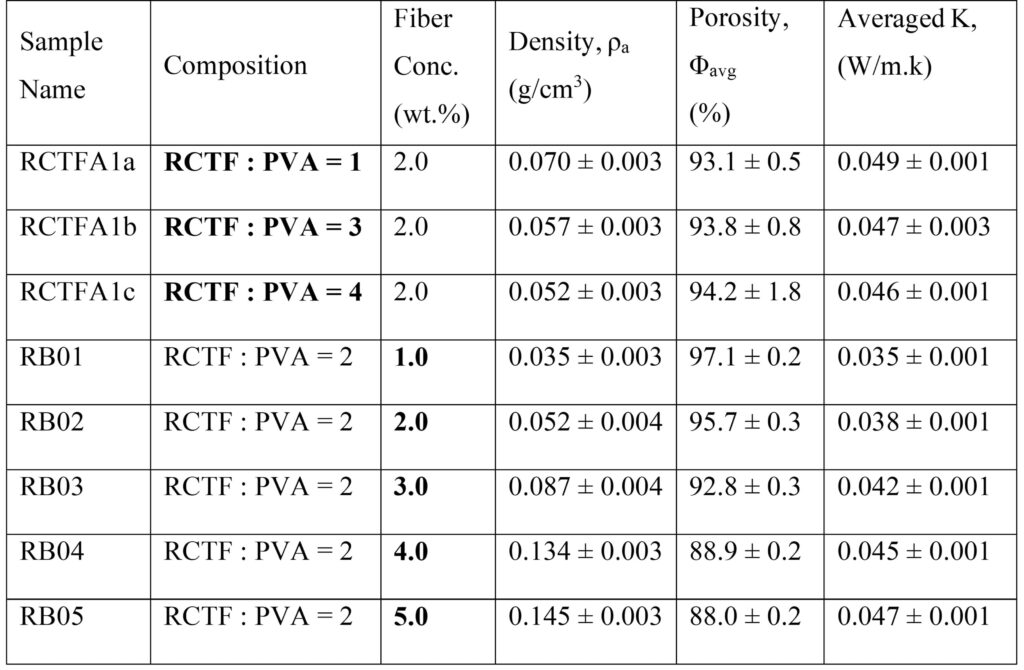 Density, porosity and thermal conductivity of various rubber aerogels