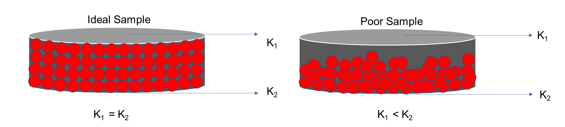 Particle Settling Through the Thickness of a Material