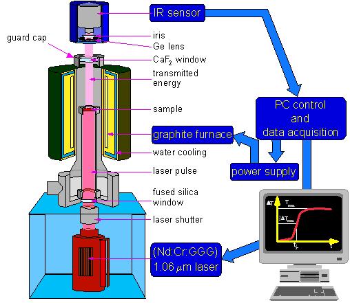 Laser flash experiment set up