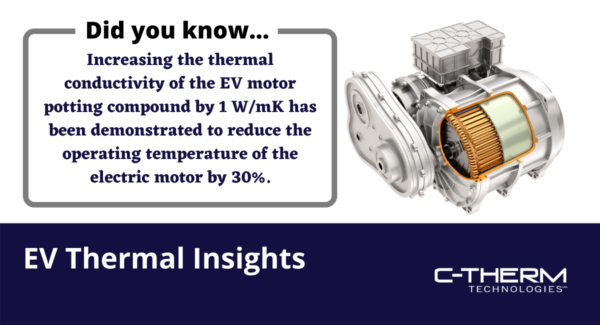 Increasing thermal conductivity of potting compounds for Electric Vehicle Motors can reduce temperature by up to 30%