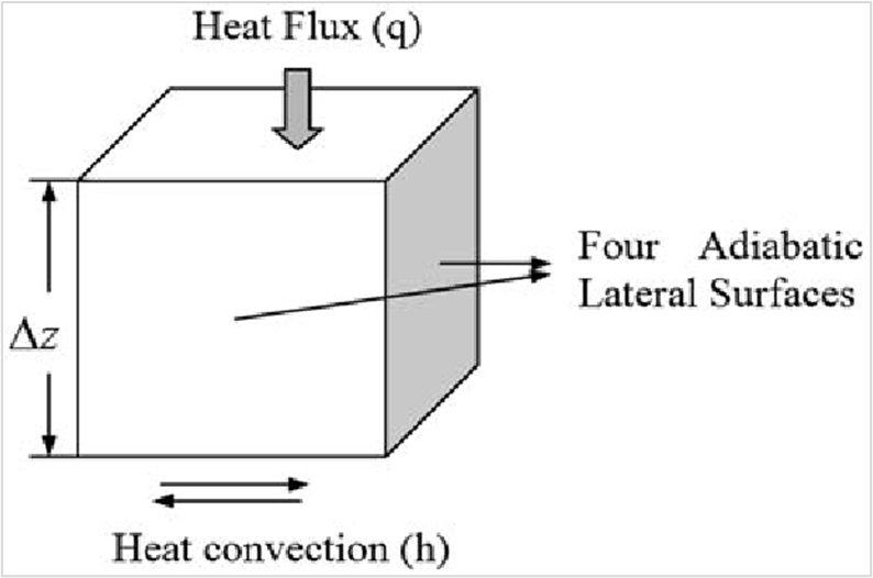 Cubic cell model heat conduction boundary conditions