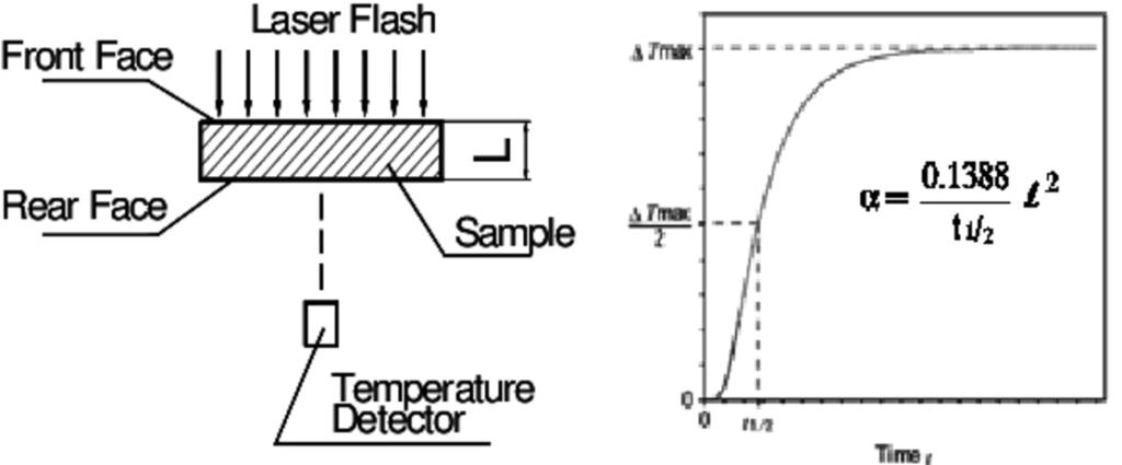 Laser flash method