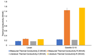 A plot comparing in-plane and through plane measured data for Lexan and Garolite G-10 to the measured thermal conductivity, visually illustrating close agreement.
