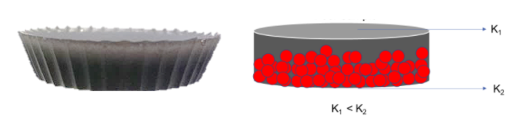 On the left, a composite polymer sample is seen with a visible filler gradient illustrated by lighter color on top (related to less of a black filler material) and dark grey color on the bottom (related to more filler). On the right, a drawing illustrates the concept of filler settling showing that its detectable as a difference in the effective thermal conductivity on the two sides of the composite material.